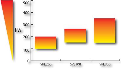 grafico potenza bruciatori da 200 a 350 kw