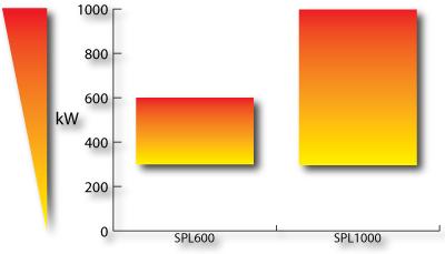potenza dei bruciatori da 600 a 1000 kW